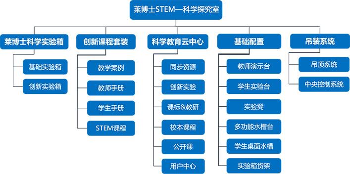 莱博士科学实验室,科教仪器,教学设备,教学仪器,吊装设备