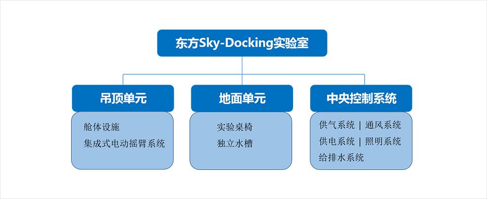 东方Sky-Docking实验室
